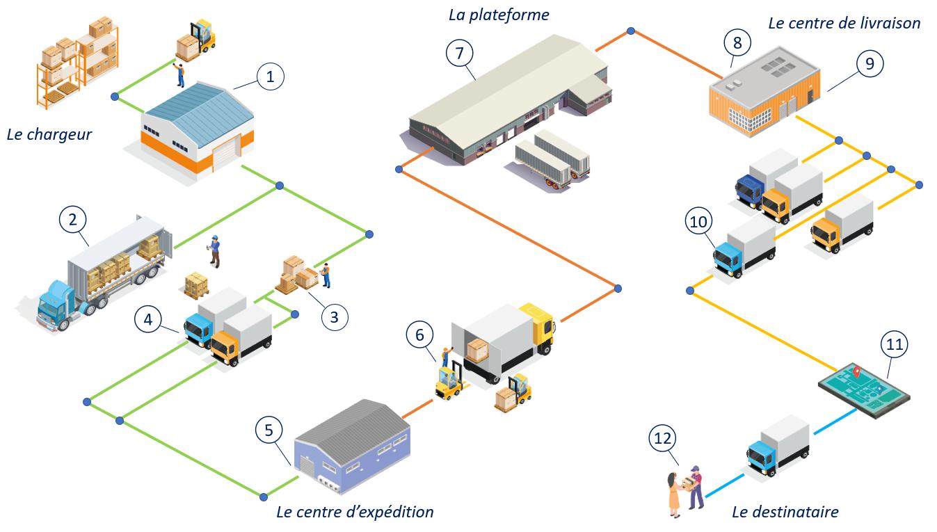 Solutions pour les métiers du transport