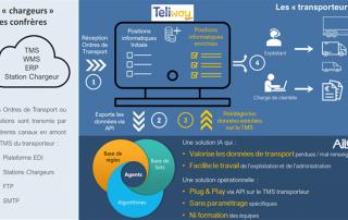 Article Teliae x AILON sur VoxLog